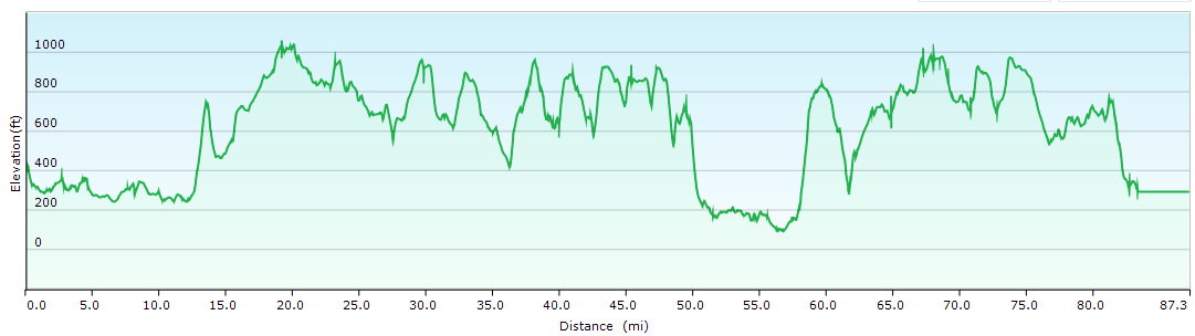 A graph of the altitude changes across the route (Click the image to enlarge it)
