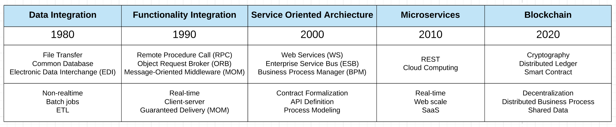 Evolution of integration technologies image from    Tech Crunch