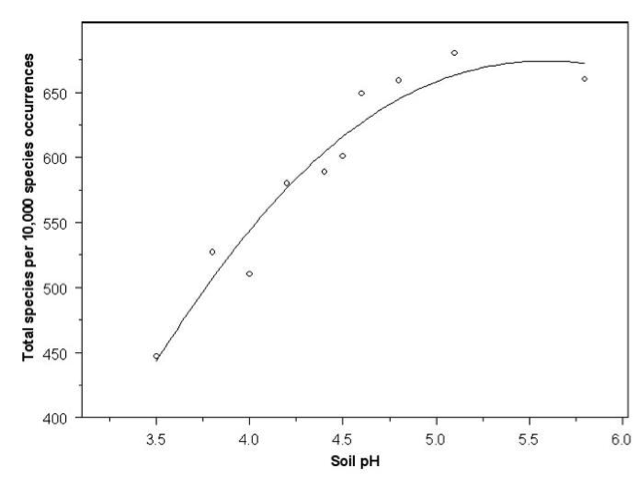 Eastern forest system:the number of distinct species per 10,000 samples related to soil pH. Source: Peet, R., Weakley, A., Wentworth, T., Schafale, M.  Carolina Vegetation Survey . 2012.