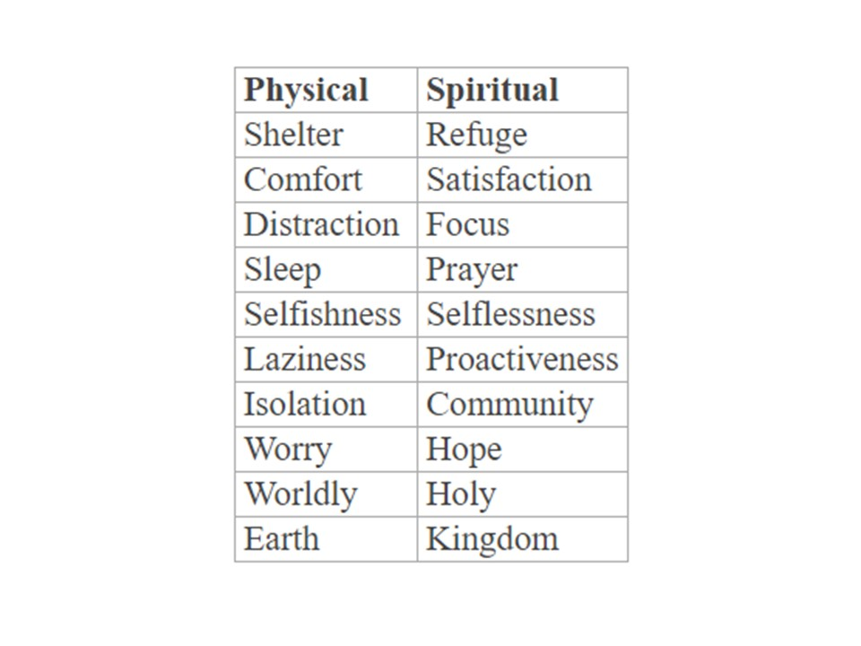 Table 1. Traits of being physically at home vs. spiritually at home.