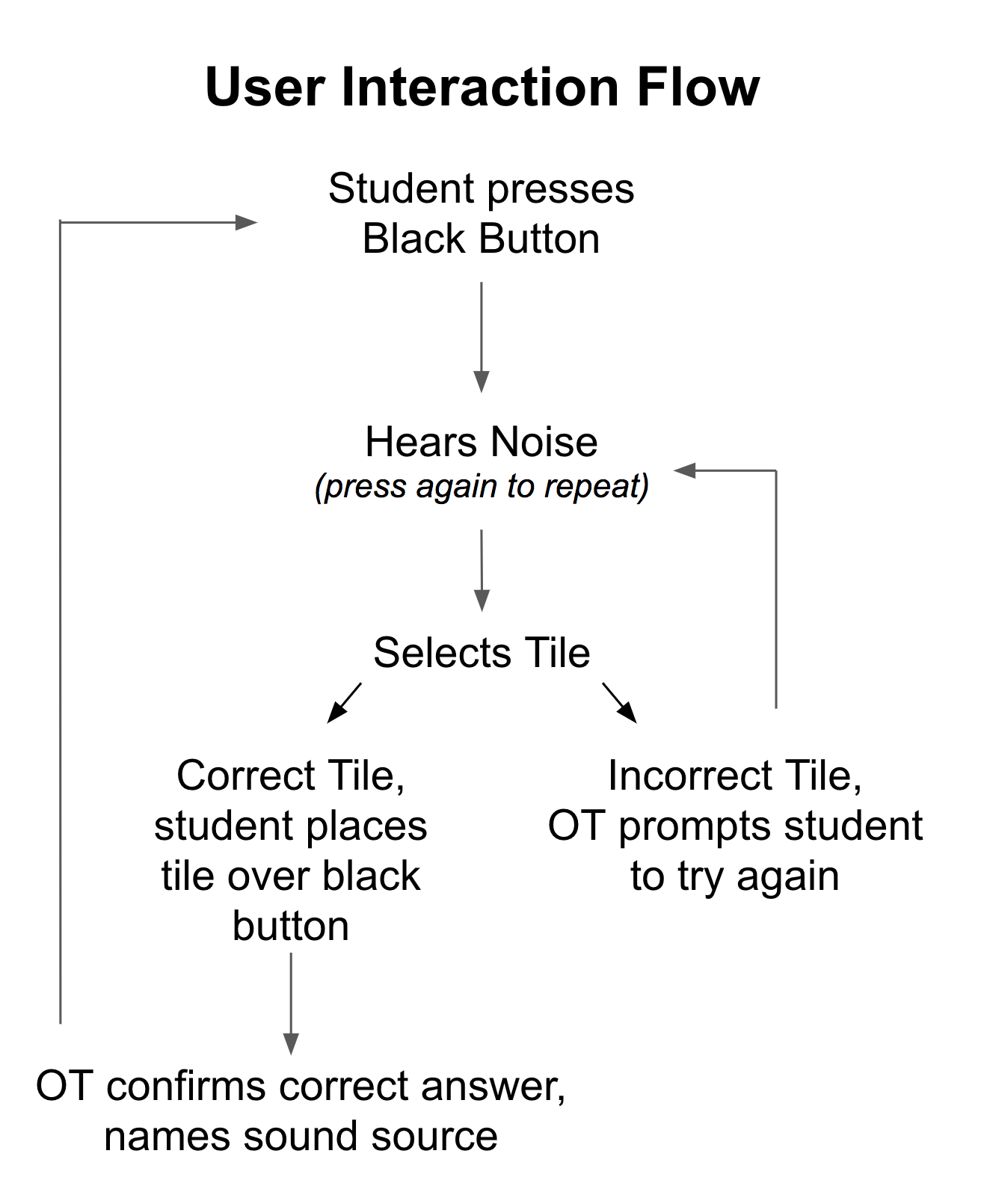 User Interaction Flow. Student presses black button -> hears noise -> selects a tile with corresponding image - > if correct, student places tile over black button -> if incorrect, occupational therapist prompts student to try again.