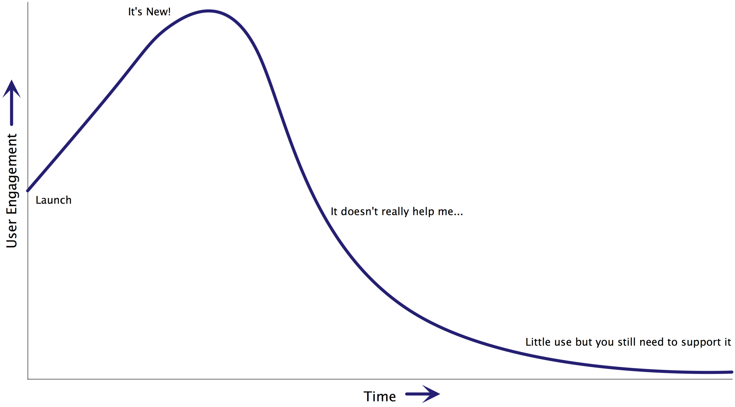User Engagment Curve of Death.png