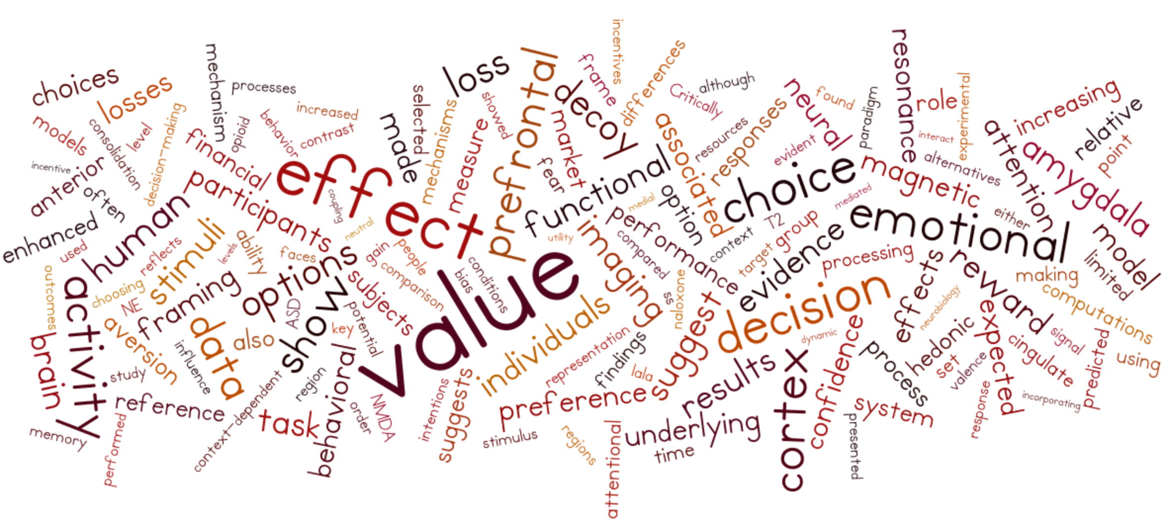 Wordle generated by the abstracts of our papers