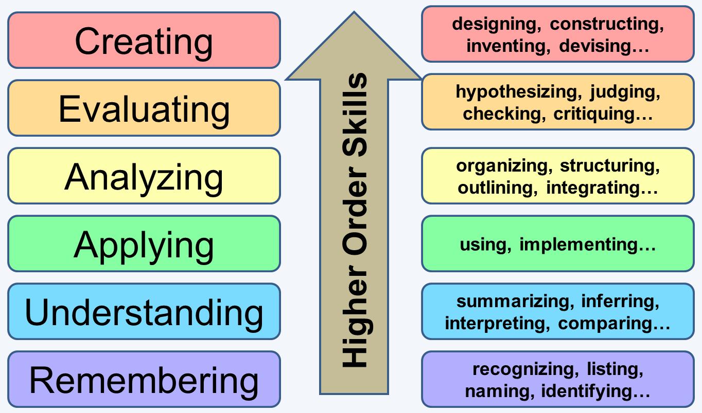Thinking Skills in Bloom's Taxonomy (illustration by Scott Brande)