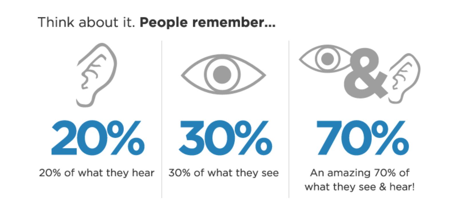 Image courtesy of:https://vidianmedia.com/video-marketing-statistics/