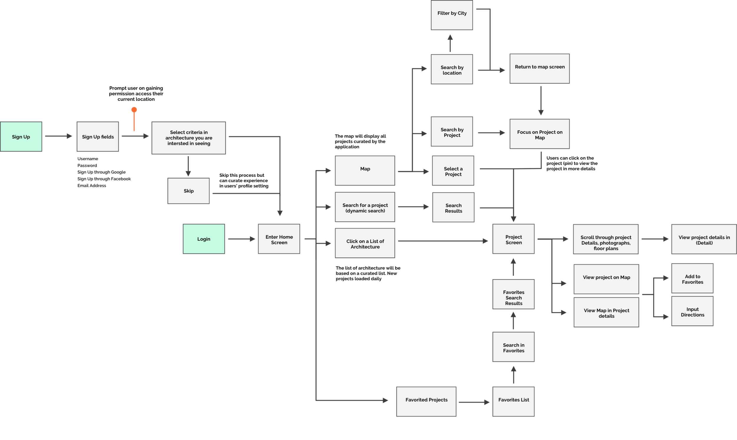 Final-user flow.png
