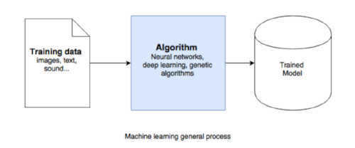 Machine Learning General Process