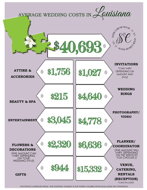 Average Wedding Costs Louisiana 2016