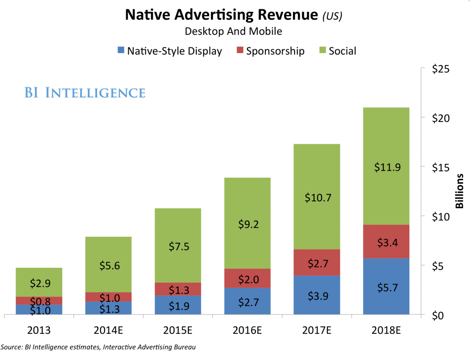 Projected Native Advertising Revenue more than doubles since 2013