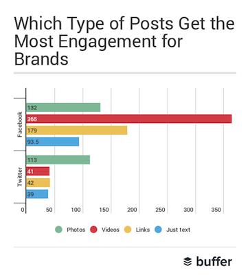 buffer_facebook_video_stats_blog_post.png