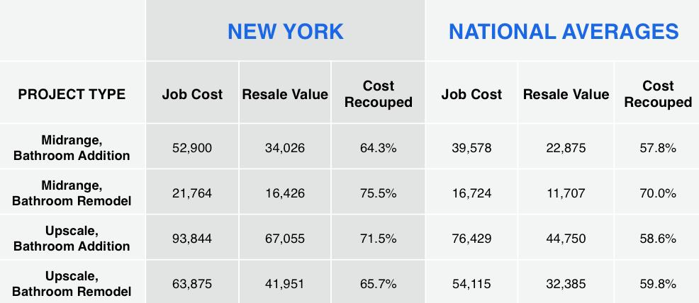 Bolster Bathroom Remodeling Costs.jpg
