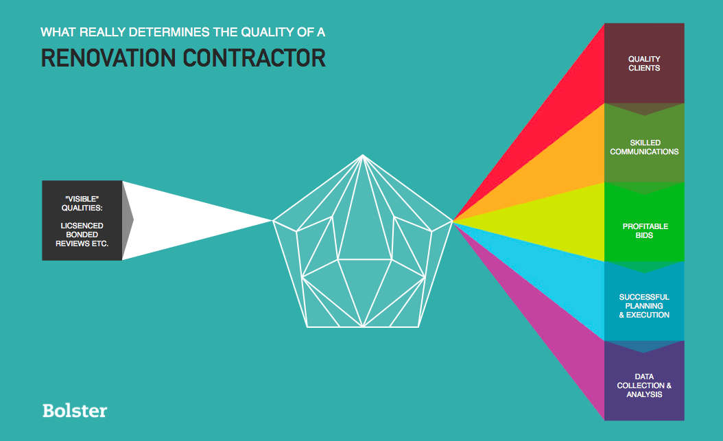 """On the left -  visible """"qualities"""" of a contractor  On the right - hidden factors that actually shape a contractor's quality."""