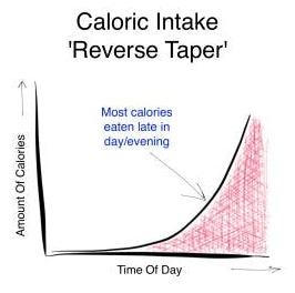 caloric-intake