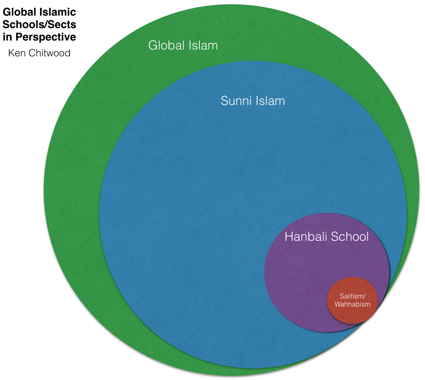 A perspectival graph of global Islam's schools and sects.