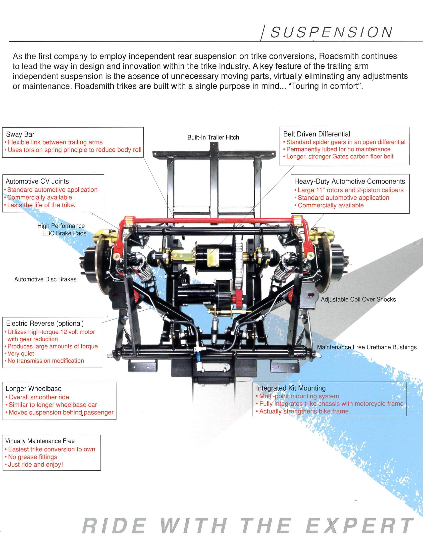 Softail independent suspension trike kit info.jpg