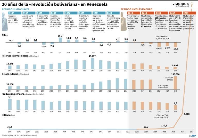 """20 años de la """"revolución bolivariana"""" en Venezuela© AFP María SCARPINELLI"""