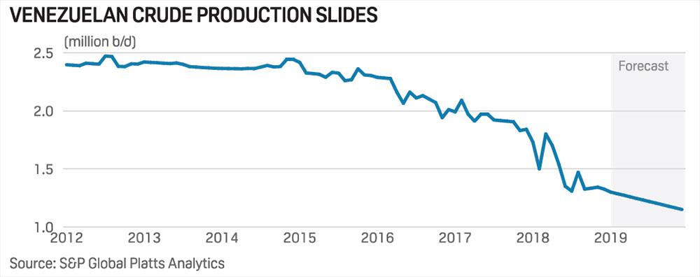 012919-venezuela-crude-oil-production.jpg
