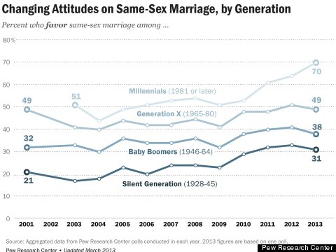 Millennials are, unsurprisingly, more accepting of LGBT individuals and their causes than previous generational cohorts.