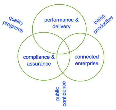 the sytem of work fits across multiple levels of the organisation