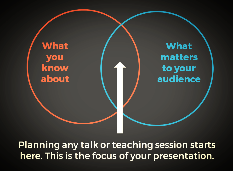 Venn diagram showing 'what you know' in one circle and 'what matters to your audience' in the other. Where they overlap is where your talk should be.