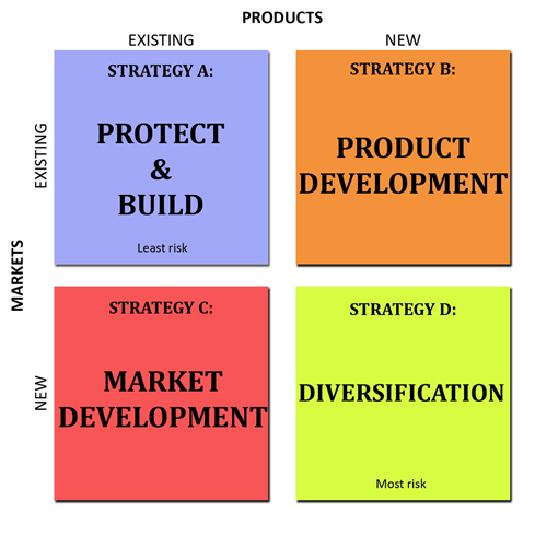Igor Ansoff's Product/Market growth matrix identifies the four strategies companies can employ to achieve organic growth.