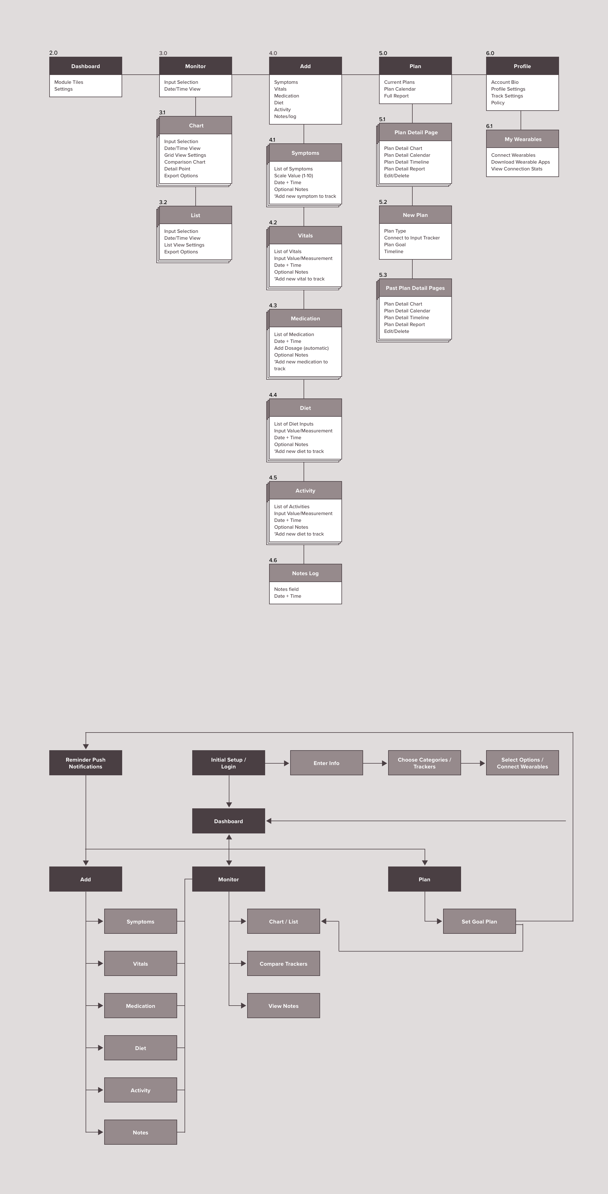 dm_checkin_sitemap.png