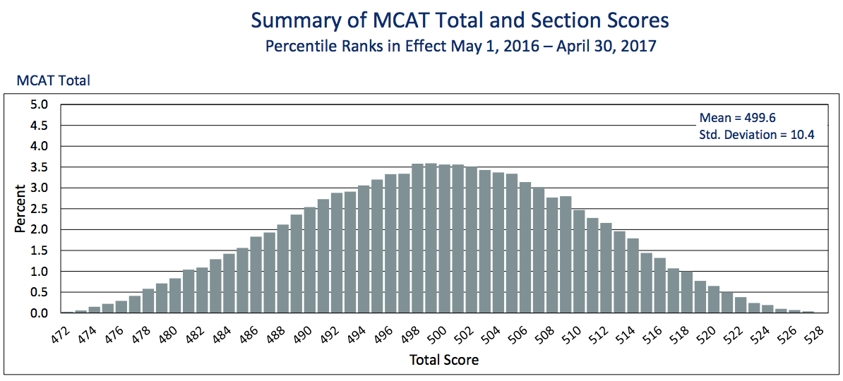 Current MCAT percentiles current through April 2017. Source:  AAMC