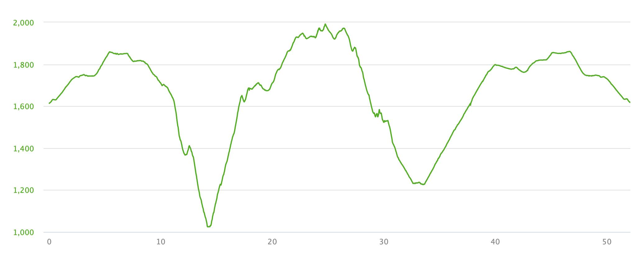 Falls Creek to Bogong Loop elevation profile.jpg