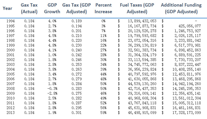 Gas Tax 3.jpg