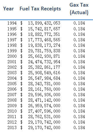 Actual fuel tax receipts since 1994