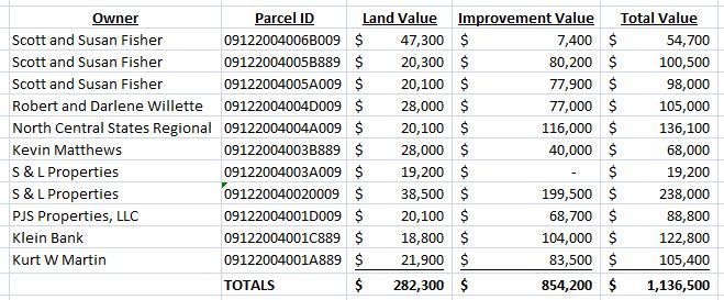 Brainerd Old Block Valuation.jpg