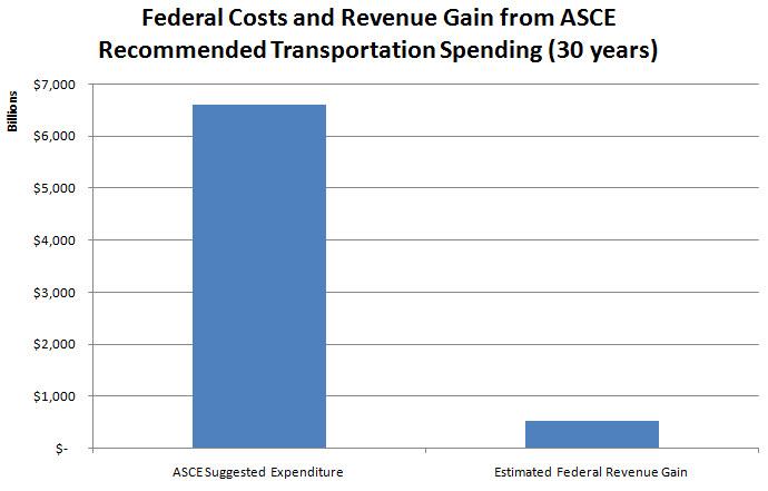 ASCE Revenue Gain.jpg