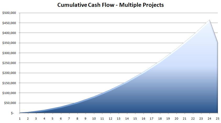 Cumulative Cash Flow - MP.jpg