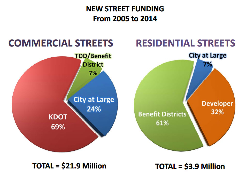 Hays is able to build new streets -- and get the new growth that comes along with it -- atrelatively low cost to the city. Most of the heavy lifting for new construction is done by others. The maintenance bill that comes due a generation later is another matter.