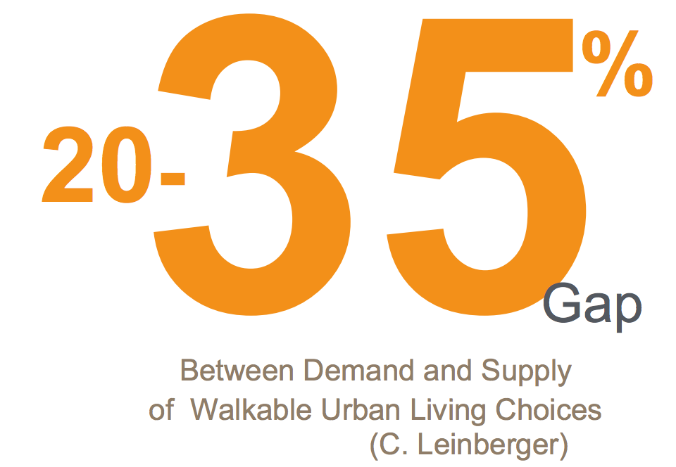 """""""There is a 20-30% gap between deamnd and supply of walkable urban living choices."""" —C. Leinberger. Photo: AARP"""