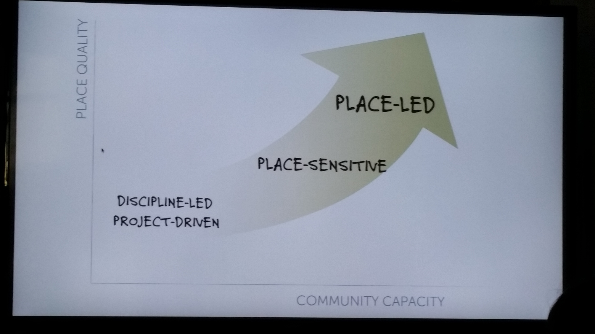 One of Fred Kent's slides suggesting that we get better places when we take our cues from the community. Chaotic but smart.