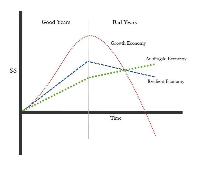 growth-resilient-antifragile-economy.jpg