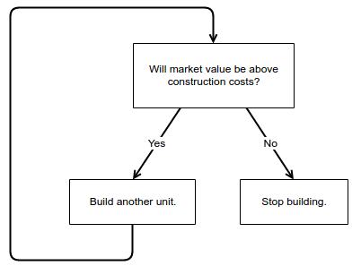 The decision tree of a property developer.