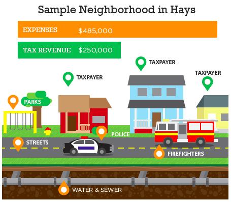 A sample neighborhood in Hays,Kansas