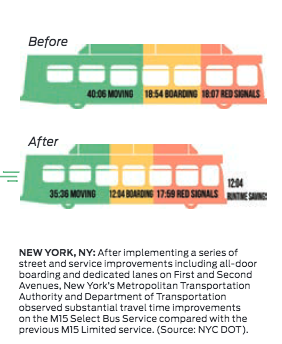NYC-bus-travel-time-improvements