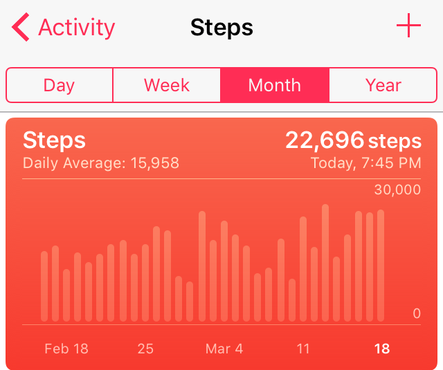 A dog is a fuzzy Fitbit. Also, my feet hurt.