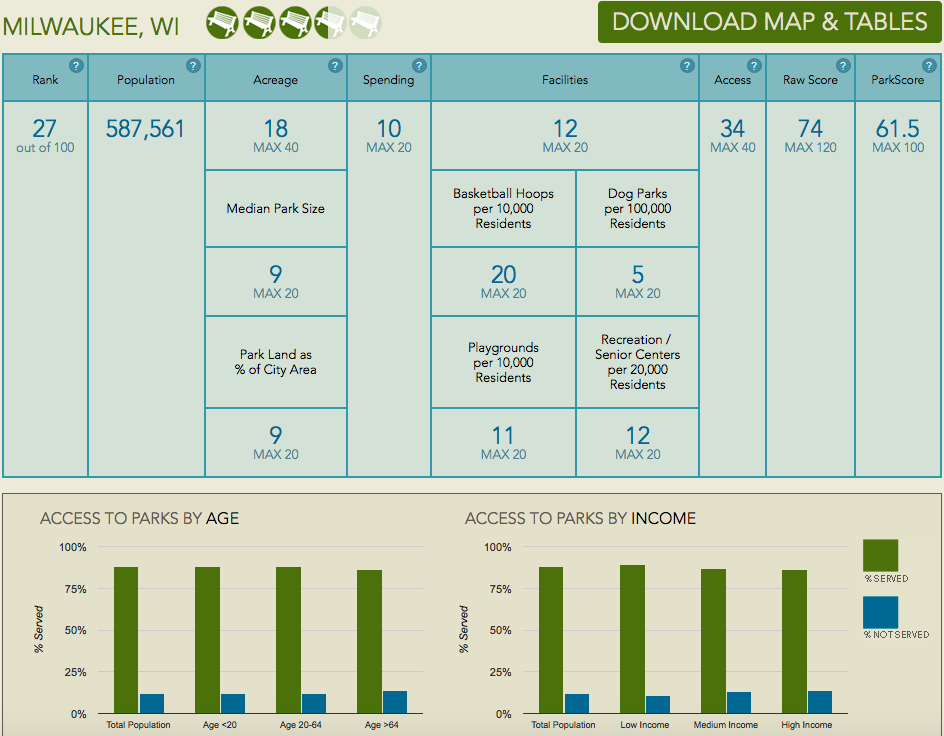 Graphic from ParkScore.  View the full analysis.