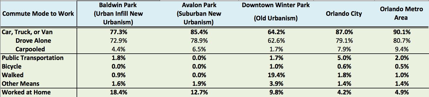 Data source: American Community Survey 2015 5-year estimates