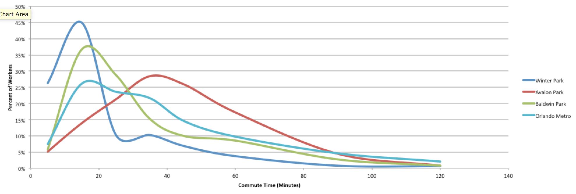 Data source: ACS 2015 5-year estimates