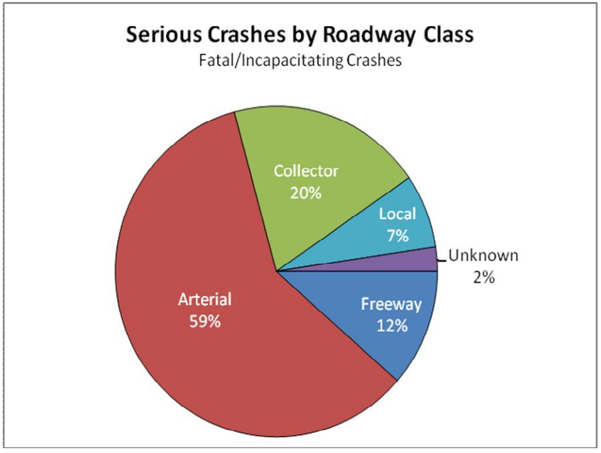 Fig. 2-8. (Source: Metro, State of Safety)