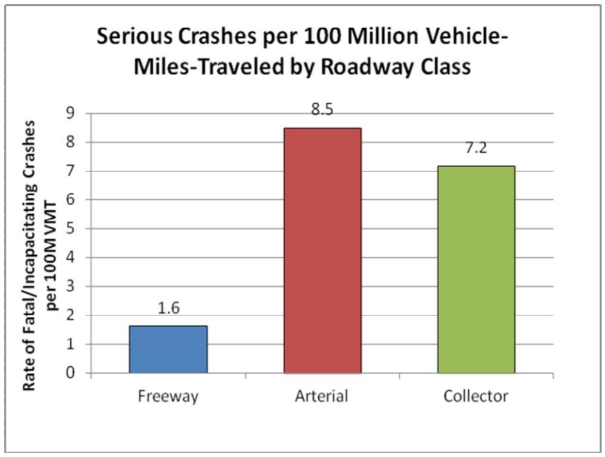 Fig. 2-9 (Source: Metro, State of Safety)