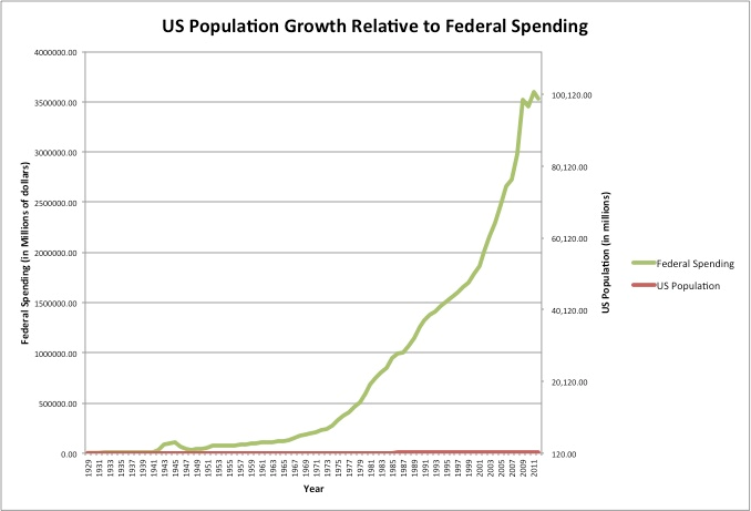 Federal government expenditures were much lower when the income tax was first introduced in 1913. Its impact on incentives within the economy has swelled along with it. (Source:  Kung Fu Quip )