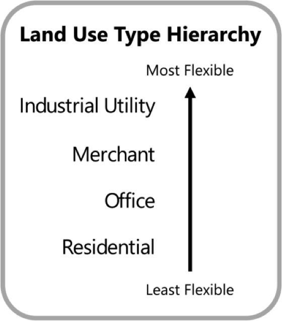 land use hierarchy.png