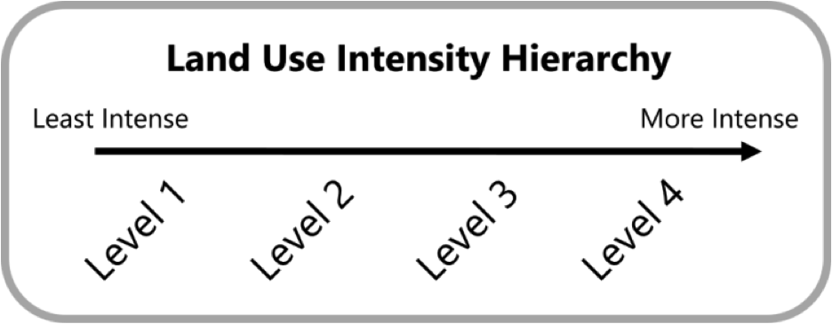 land use intensity.png