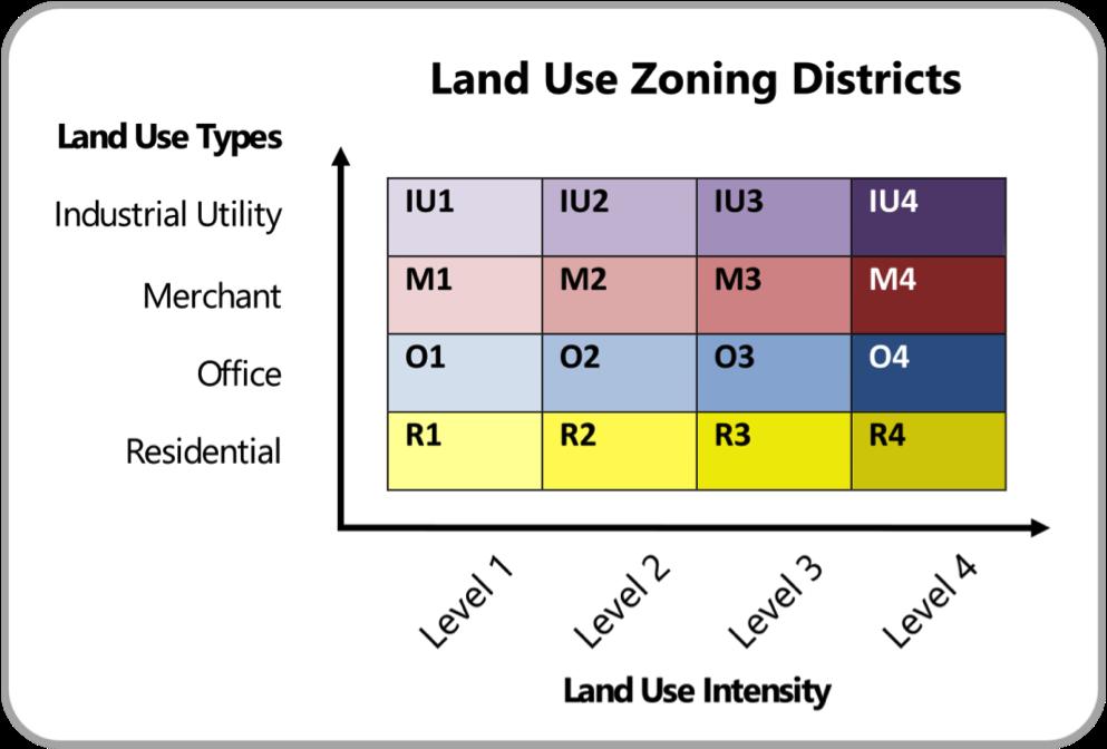 land use zoning matrix.png
